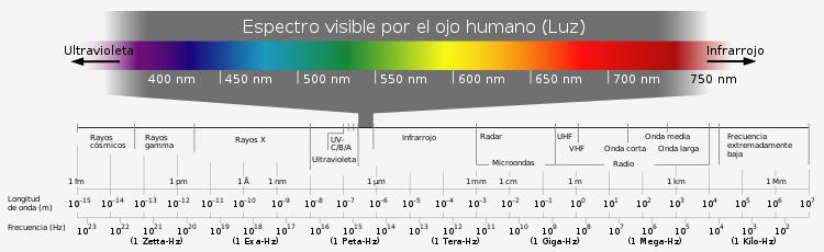 Qu es la luz espectro electromagnetico