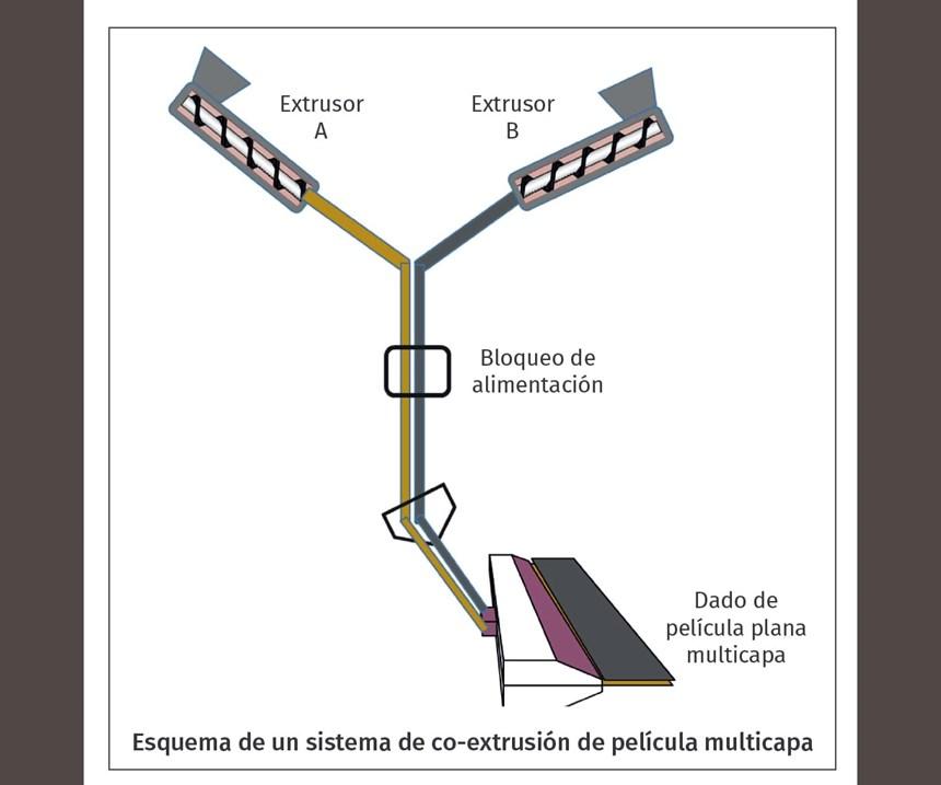Extrusor de polimeros extrusora coextrusion 2