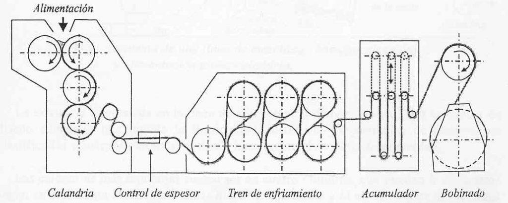 Extrusor de polimeros extrusora estacion calandrado