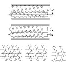 Extrusor de polimeros extrusora husillo doble inter
