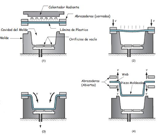 Extrusor de polimeros extrusora termo formado