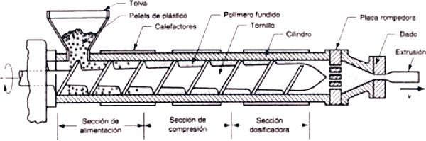 Extrusora de polimeros husillo