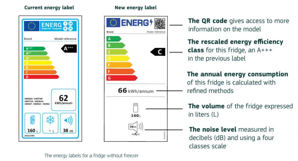 nueva etiqueta energetica 2021 2